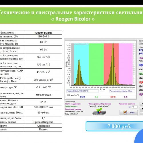 Фитосветильник Reogen Bicolor Излучает два спектра: красный 660нм и синий 450нм, которые являются основой  для фотосинтеза растений.